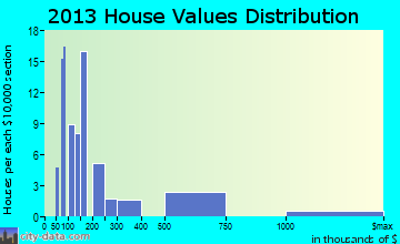 Paradis home values distribution