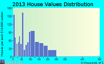 Patterson home values distribution