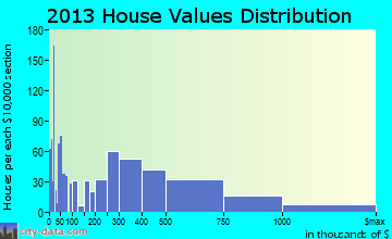 Sedona home values distribution