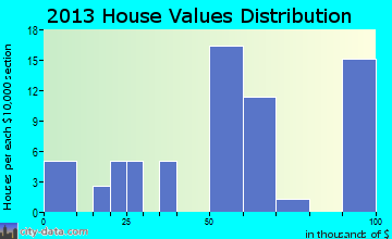 Pioneer home values distribution