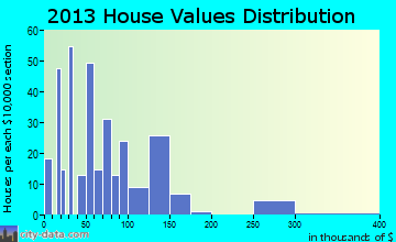 Pine Prairie home values distribution