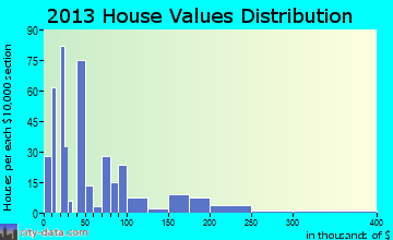 Plain Dealing home values distribution