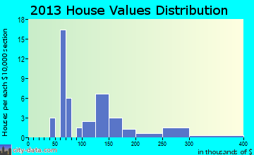 Plaucheville home values distribution