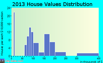 Seligman home values distribution