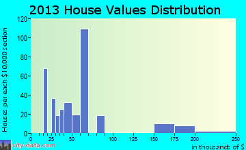 Sells home values distribution