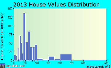 Rayville home values distribution