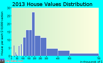 St. Francisville home values distribution