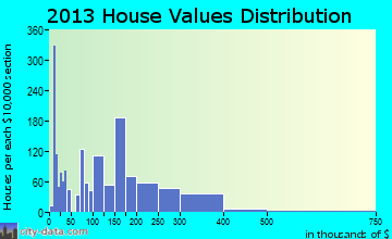 St. Rose home values distribution