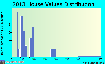 Shonto home values distribution