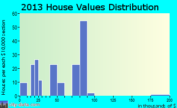 Sicily Island home values distribution