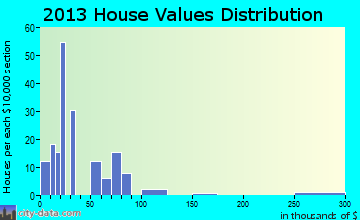 South Mansfield home values distribution