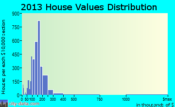 Slidell home values distribution