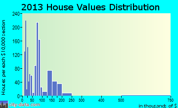 Springhill home values distribution