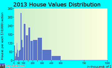 Sierra Vista Southeast home values distribution