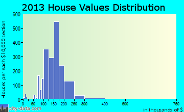Terrytown home values distribution