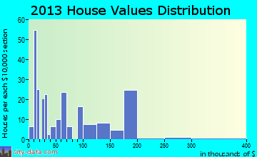 Tickfaw home values distribution