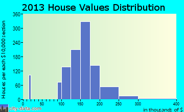 Timberlane home values distribution
