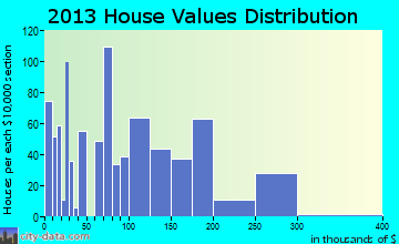 Vidalia home values distribution