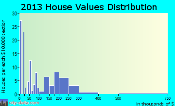 Vienna home values distribution