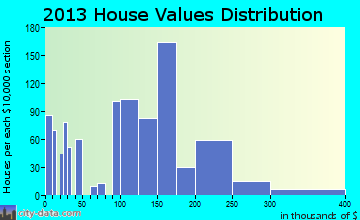 Walker home values distribution