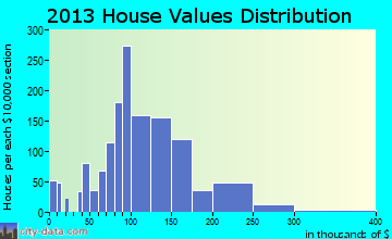 Westwego home values distribution