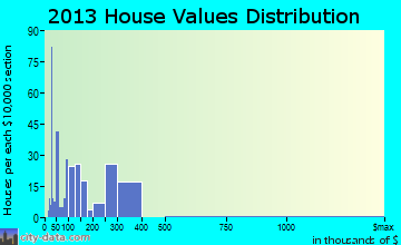 Woodworth home values distribution