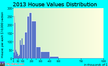 Zachary home values distribution