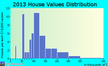 Belcher home values distribution