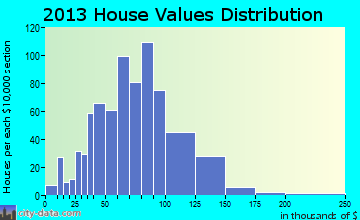 Livermore home values distribution