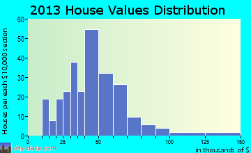 Allagash home values distribution
