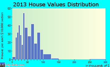 Bridgewater home values distribution