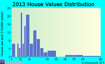Crystal home values distribution