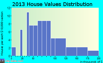 Dyer Brook home values distribution