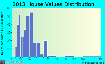 Grand Isle home values distribution