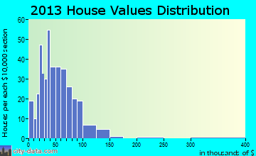 Island Falls home values distribution