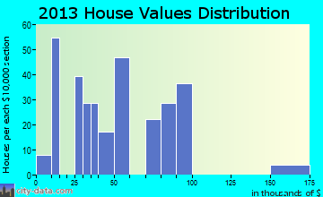 Stanfield home values distribution