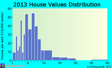Littleton home values distribution