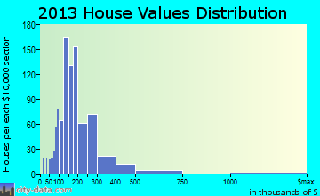 Cumberland home values distribution