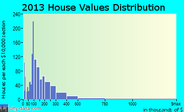 Harpswell home values distribution