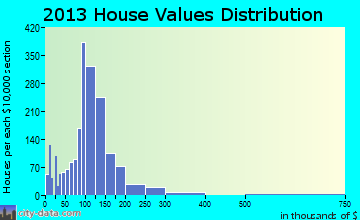 Standish home values distribution