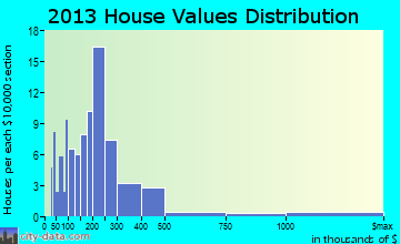 Castine home values distribution