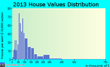 Gouldsboro home values distribution