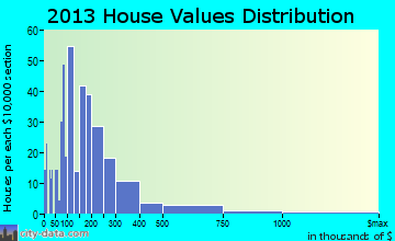 Mount Desert home values distribution