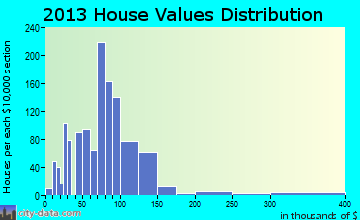 Monmouth home values distribution