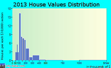 North Haven home values distribution