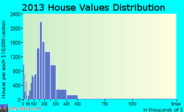 Surprise home values distribution