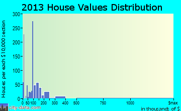 Taylor home values distribution