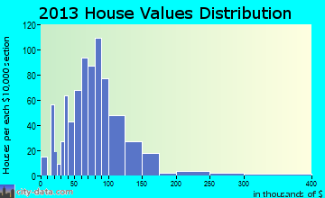 Whitefield home values distribution