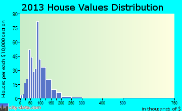 Brownfield home values distribution