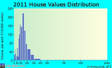 Winslow home values distribution